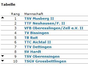 Herren II besiegen den TSV Oberensingen und werden Vizemeister der Kreisliga 2