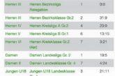TTF INSIDE KW16: 9:5 Sieg der Herren I zum Saisonabschluss, Herren II mit Top-Leistung in Kirchheim, Herren III mit 2 Siegen souverän Vizemeister👍